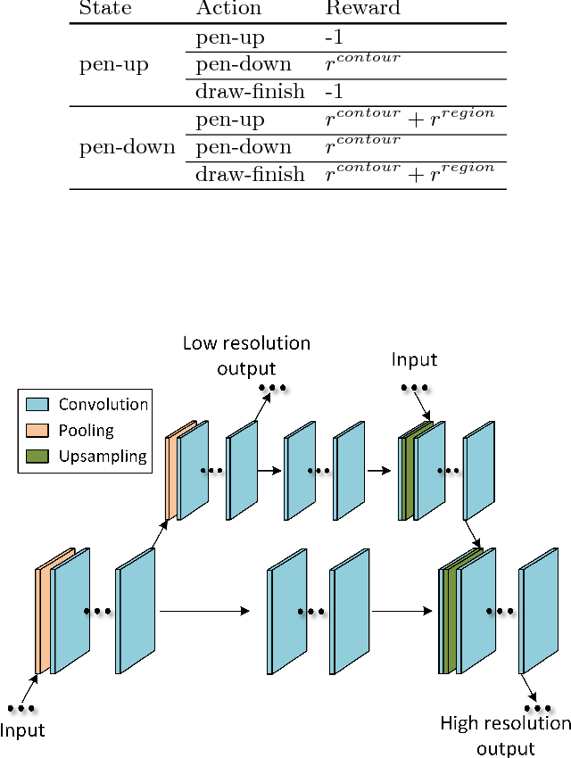 Figure 3 for Outline Objects using Deep Reinforcement Learning