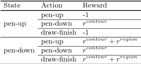Figure 4 for Outline Objects using Deep Reinforcement Learning