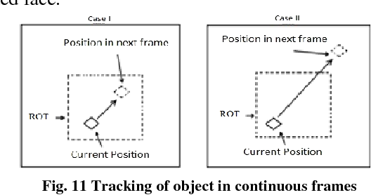 Figure 3 for A Vision Based System for Monitoring the Loss of Attention in Automotive Drivers