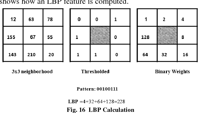 Figure 4 for A Vision Based System for Monitoring the Loss of Attention in Automotive Drivers