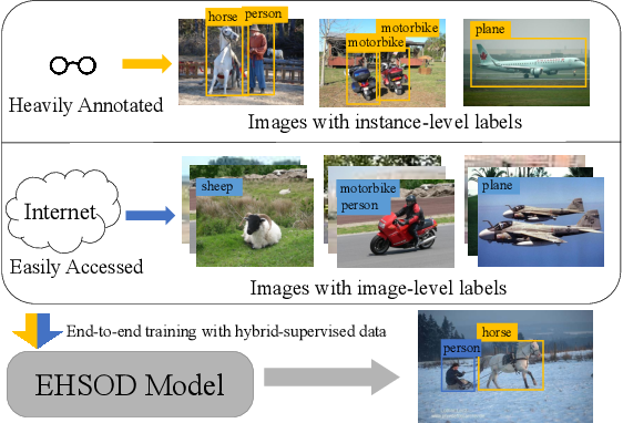 Figure 1 for EHSOD: CAM-Guided End-to-end Hybrid-Supervised Object Detection with Cascade Refinement