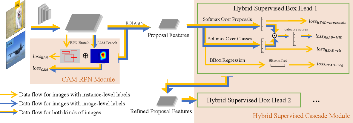 Figure 3 for EHSOD: CAM-Guided End-to-end Hybrid-Supervised Object Detection with Cascade Refinement