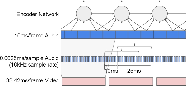Figure 1 for Recurrent Neural Network Transducer for Audio-Visual Speech Recognition