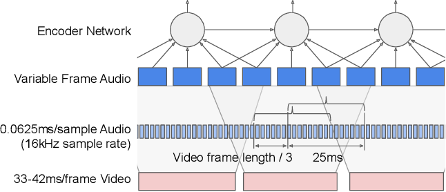 Figure 3 for Recurrent Neural Network Transducer for Audio-Visual Speech Recognition