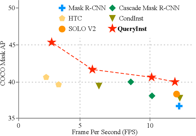 Figure 1 for QueryInst: Parallelly Supervised Mask Query for Instance Segmentation