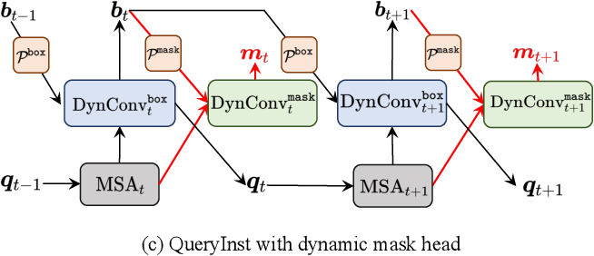 Figure 3 for QueryInst: Parallelly Supervised Mask Query for Instance Segmentation