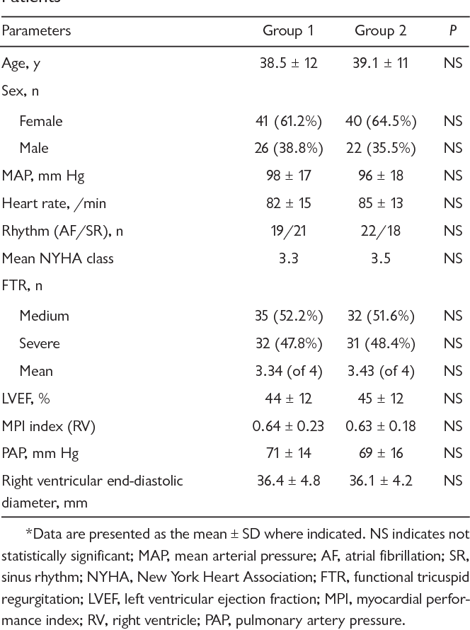 Table 1. Preoperative and Demographic Characteristics of Patients*