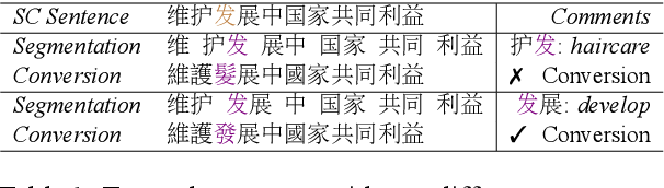 Figure 1 for 2kenize: Tying Subword Sequences for Chinese Script Conversion