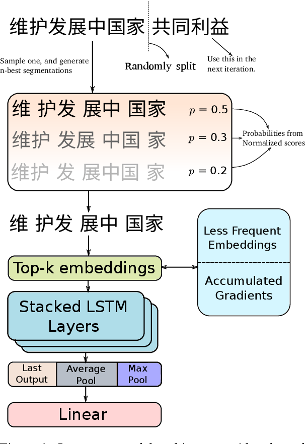 Figure 2 for 2kenize: Tying Subword Sequences for Chinese Script Conversion