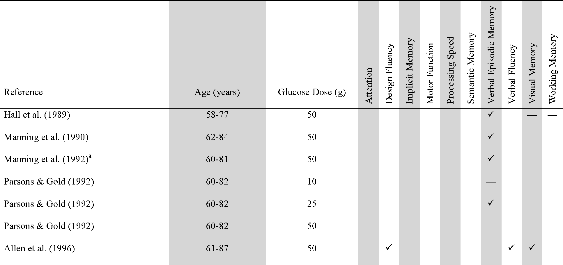 Table 1 Outcomes of studies investigating glucose modulation of memory in healthy elderly individuals. All studies below employed a repeated measures design and incorporated an overnight fasting regimen. Ticks indicate glucose enhancement of the specified cognitive domain, relative to a saccharin placebo. Dashes indicate that the specified cognitive domain was investigated, but no significant difference was observed between glucose and saccharin placebo conditions.