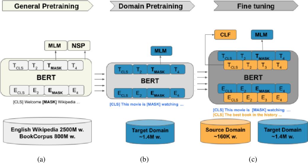 Figure 1 for UDALM: Unsupervised Domain Adaptation through Language Modeling