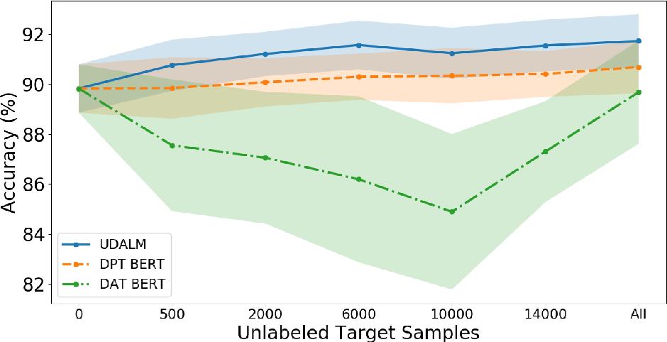 Figure 3 for UDALM: Unsupervised Domain Adaptation through Language Modeling