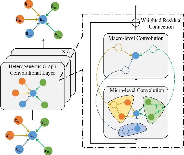 Figure 2 for Hybrid Micro/Macro Level Convolution for Heterogeneous Graph Learning