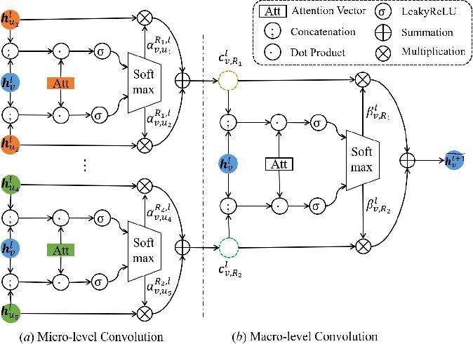 Figure 3 for Hybrid Micro/Macro Level Convolution for Heterogeneous Graph Learning