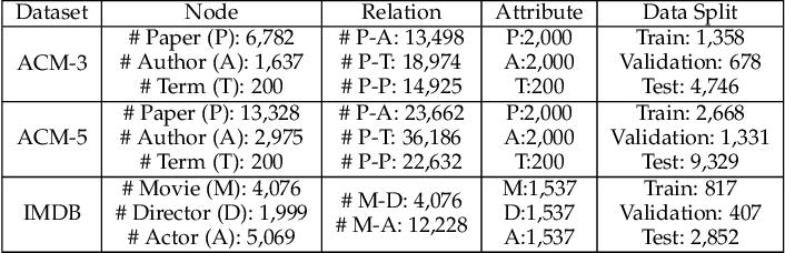 Figure 4 for Hybrid Micro/Macro Level Convolution for Heterogeneous Graph Learning