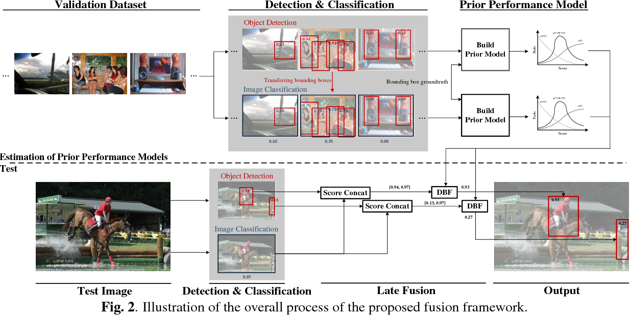 Figure 3 for Enhanced Object Detection via Fusion With Prior Beliefs from Image Classification