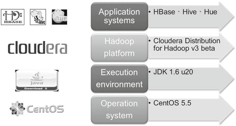 Towards a framework for large-scale multimedia data storage