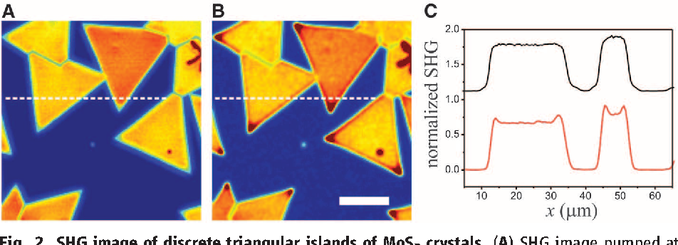 Figure 2 From Edge Nonlinear Optics On A Mos2 Atomic Monolayer