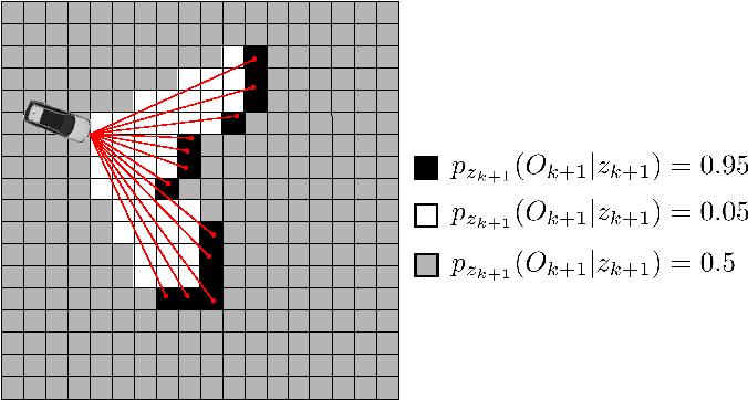 Figure 1 for A Random Finite Set Approach for Dynamic Occupancy Grid Maps with Real-Time Application