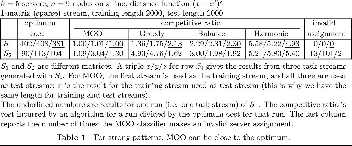Figure 1 for MOO: A Methodology for Online Optimization through Mining the Offline Optimum
