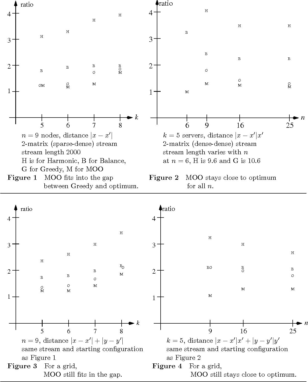 Figure 2 for MOO: A Methodology for Online Optimization through Mining the Offline Optimum