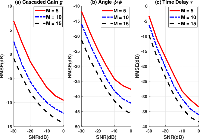 Figure 2 for Cascaded Channel Estimation for RIS Assisted mmWave MIMO Transmissions