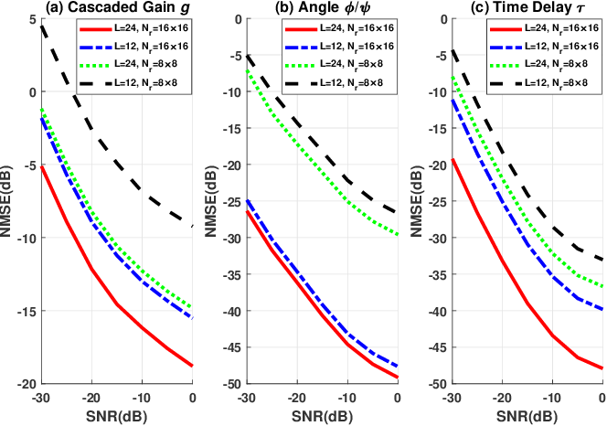 Figure 3 for Cascaded Channel Estimation for RIS Assisted mmWave MIMO Transmissions