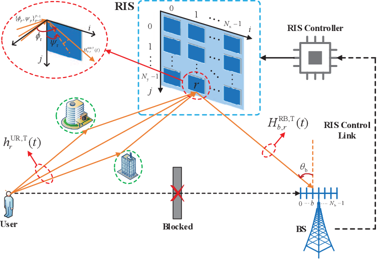 Figure 1 for Cascaded Channel Estimation for RIS Assisted mmWave MIMO Transmissions