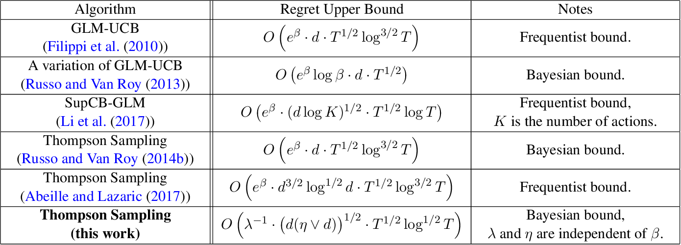 Figure 1 for On the Performance of Thompson Sampling on Logistic Bandits