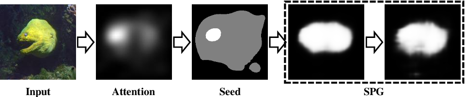 Figure 1 for Self-produced Guidance for Weakly-supervised Object Localization