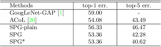 Figure 4 for Self-produced Guidance for Weakly-supervised Object Localization