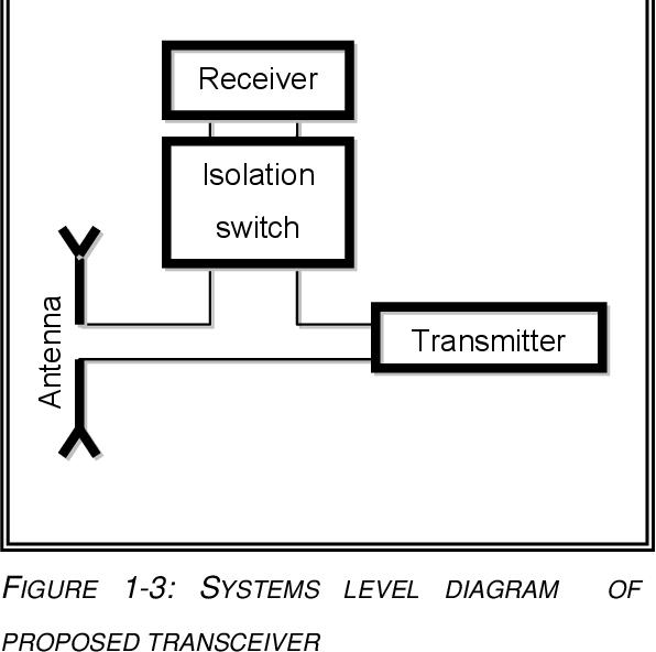 Radar Transceiver