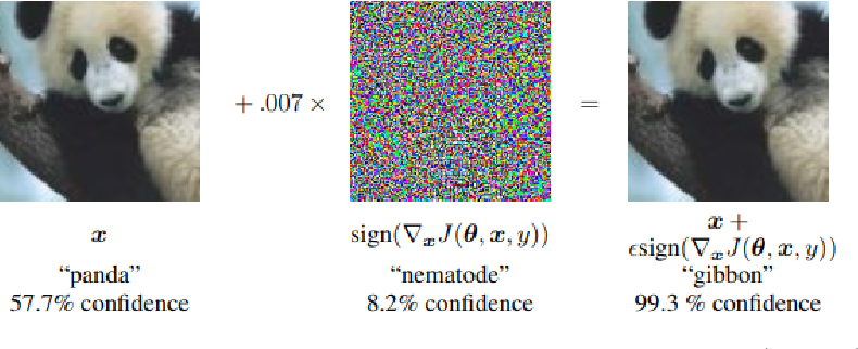 Figure 1 for Adversarial Examples in Modern Machine Learning: A Review