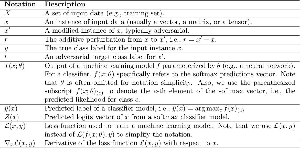 Figure 3 for Adversarial Examples in Modern Machine Learning: A Review