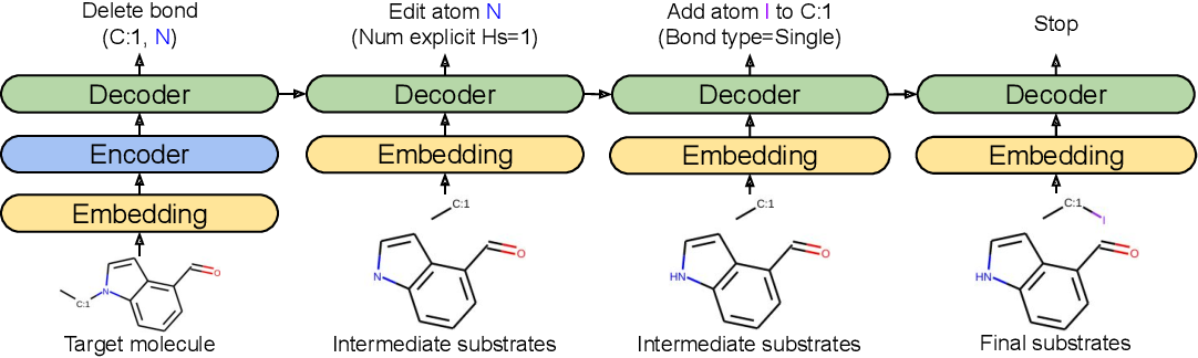 Figure 1 for Molecule Edit Graph Attention Network: Modeling Chemical Reactions as Sequences of Graph Edits