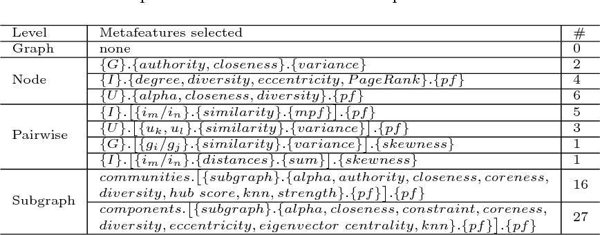 Figure 4 for Algorithm Selection for Collaborative Filtering: the influence of graph metafeatures and multicriteria metatargets