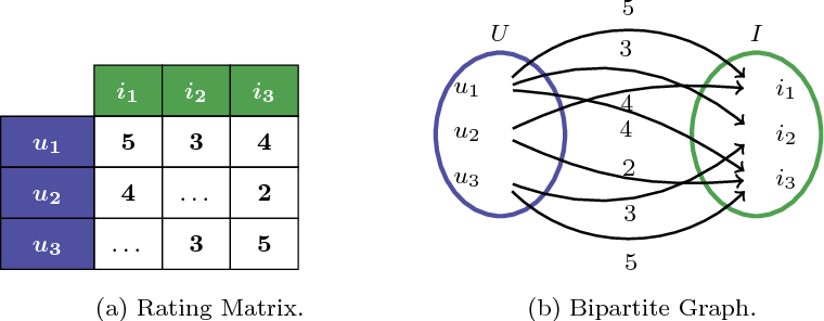 Figure 1 for Algorithm Selection for Collaborative Filtering: the influence of graph metafeatures and multicriteria metatargets