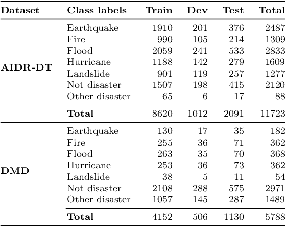 Figure 2 for Social Media Images Classification Models for Real-time Disaster Response