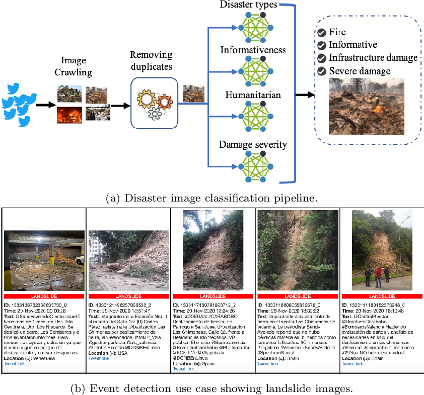 Figure 1 for Social Media Images Classification Models for Real-time Disaster Response