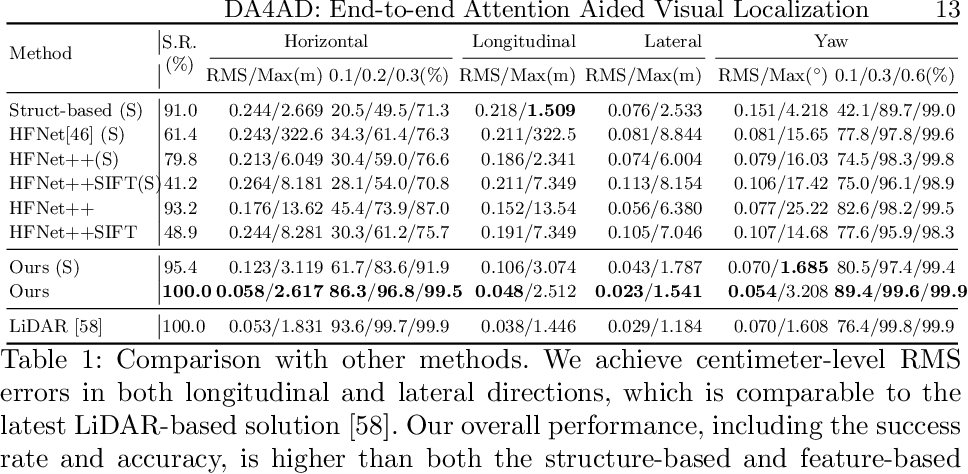 Figure 2 for DA4AD: End-to-end Deep Attention Aware Features Aided Visual Localization for Autonomous Driving