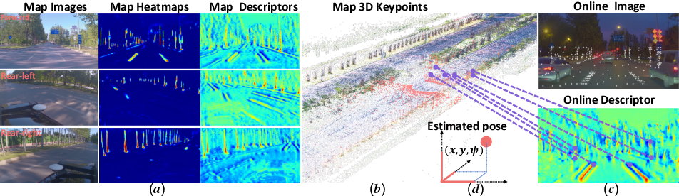 Figure 1 for DA4AD: End-to-end Deep Attention Aware Features Aided Visual Localization for Autonomous Driving