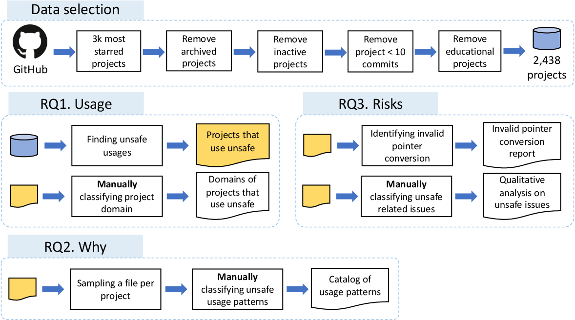 Figure 3 for Breaking Type-Safety in Go: An Empirical Study on the Usage of the unsafe Package