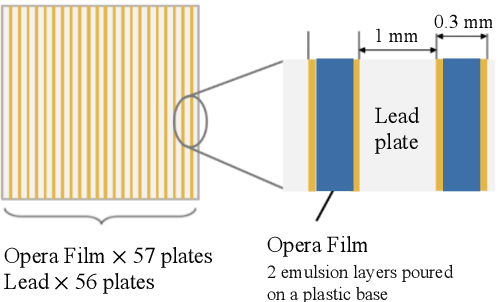 Figure 1 for Segmentation of EM showers for neutrino experiments with deep graph neural networks