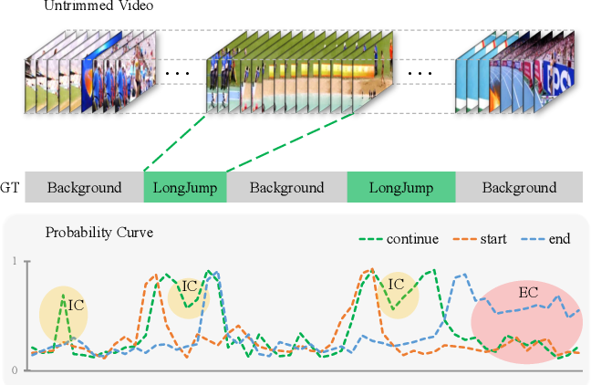 Figure 1 for Constraining Temporal Relationship for Action Localization
