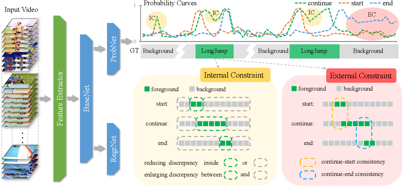 Figure 3 for Constraining Temporal Relationship for Action Localization