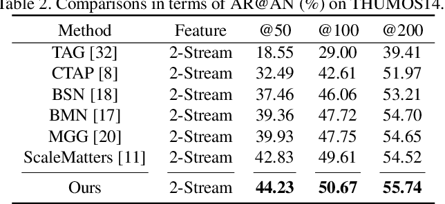 Figure 4 for Constraining Temporal Relationship for Action Localization