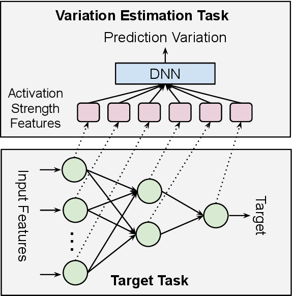Figure 1 for Beyond Point Estimate: Inferring Ensemble Prediction Variation from Neuron Activation Strength in Recommender Systems