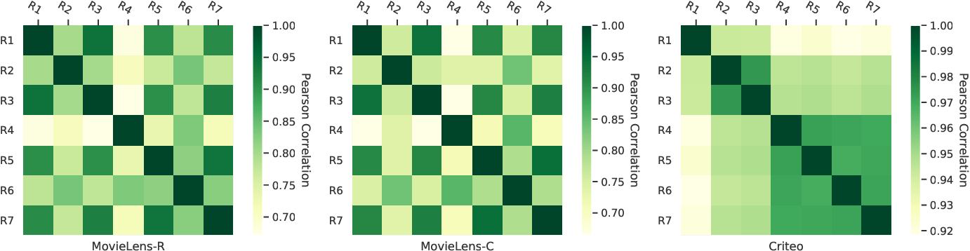 Figure 3 for Beyond Point Estimate: Inferring Ensemble Prediction Variation from Neuron Activation Strength in Recommender Systems