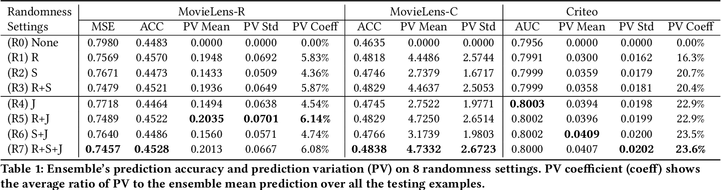 Figure 2 for Beyond Point Estimate: Inferring Ensemble Prediction Variation from Neuron Activation Strength in Recommender Systems