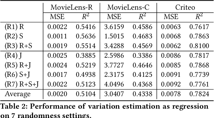 Figure 4 for Beyond Point Estimate: Inferring Ensemble Prediction Variation from Neuron Activation Strength in Recommender Systems